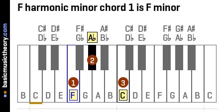 basicmusictheory com: F harmonic minor chords