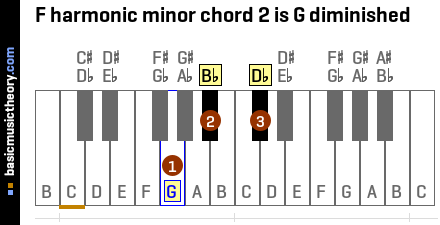 F harmonic minor chord 2 is G diminished