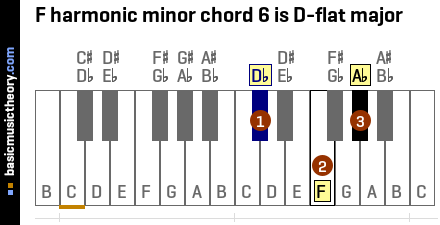 F harmonic minor chord 6 is D-flat major