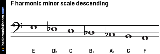 F harmonic minor scale descending