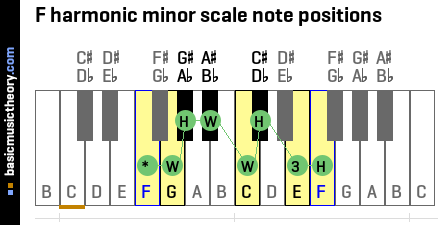 F harmonic minor scale note positions