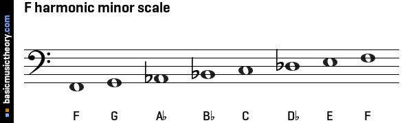 basicmusictheory.com: F harmonic minor scale