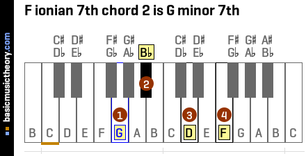 F ionian 7th chord 2 is G minor 7th