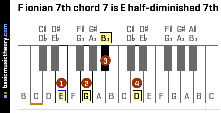 F ionian 7th chord 7 is E half-diminished 7th