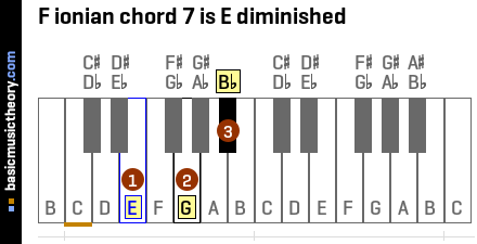 F ionian chord 7 is E diminished