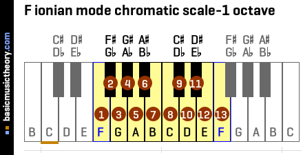F ionian mode chromatic scale-1 octave