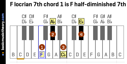 F locrian 7th chord 1 is F half-diminished 7th