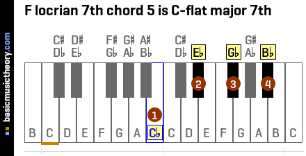 F locrian 7th chord 5 is C-flat major 7th