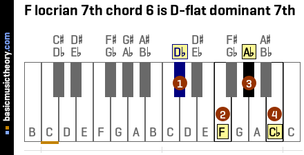 F locrian 7th chord 6 is D-flat dominant 7th
