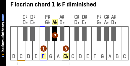 F locrian chord 1 is F diminished