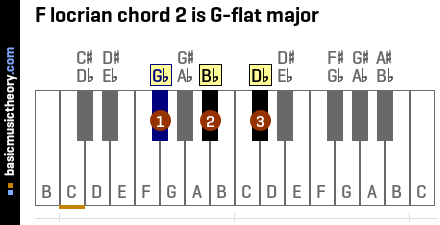 F locrian chord 2 is G-flat major