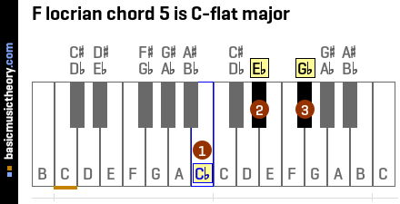 F locrian chord 5 is C-flat major