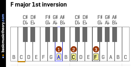 F major 1st inversion