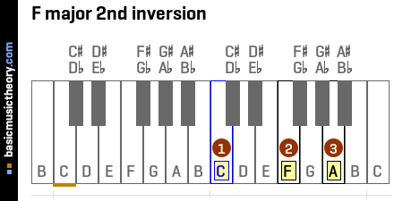 F major 2nd inversion