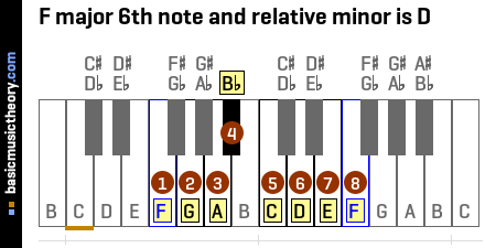 F major 6th note and relative minor is D