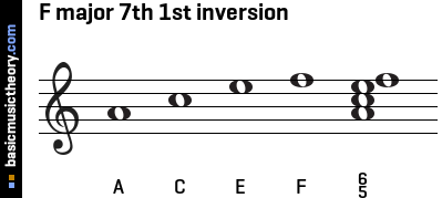 F major 7th 1st inversion