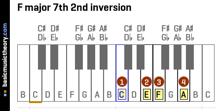 F major 7th 2nd inversion