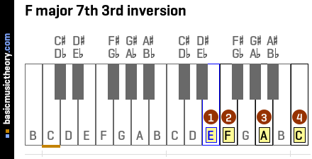 F major 7th 3rd inversion