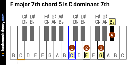 F#m7 Chord Ukulele Chord Names For f Major Chord