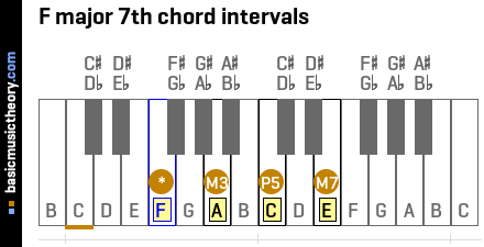 F major 7th chord intervals