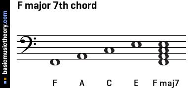 basicmusictheory.com: F major 7th chord