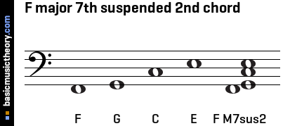F major 7th suspended 2nd chord