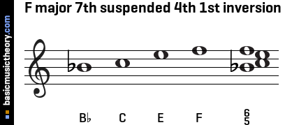 F major 7th suspended 4th 1st inversion