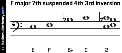 F major 7th suspended 4th 3rd inversion