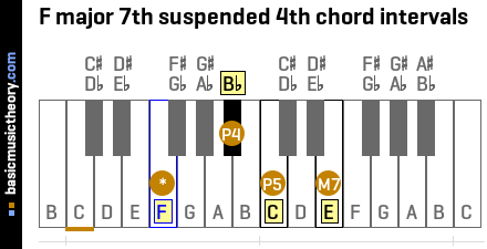 F major 7th suspended 4th chord intervals