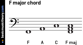 basicmusictheory.com: F major triad chord