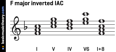 F major inverted IAC