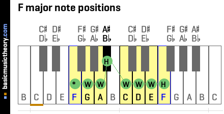 F major note positions