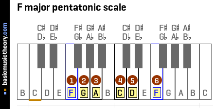 F major pentatonic scale
