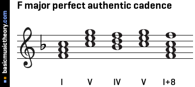 F major perfect authentic cadence