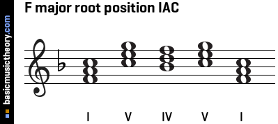 F major root position IAC
