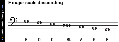 F major scale descending