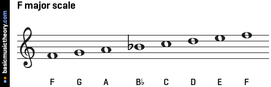 Image result for f major scale note