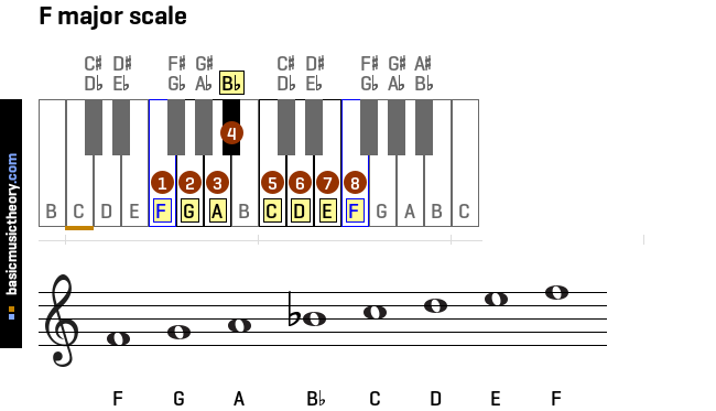 f-major-scale