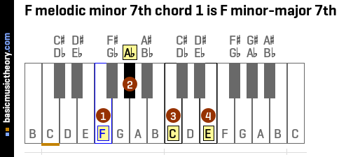 F melodic minor 7th chord 1 is F minor-major 7th