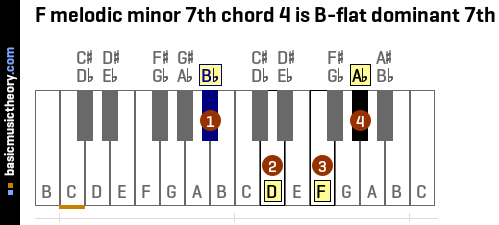 F melodic minor 7th chord 4 is B-flat dominant 7th