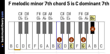 F melodic minor 7th chord 5 is C dominant 7th