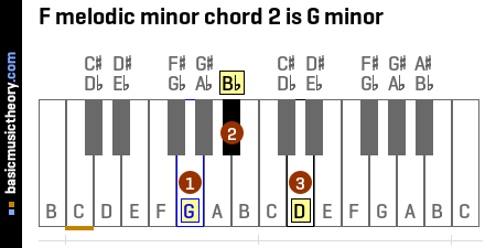 F melodic minor chord 2 is G minor