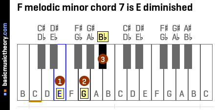 F melodic minor chord 7 is E diminished