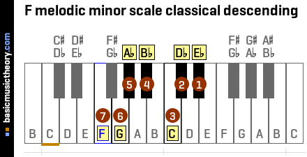 F melodic minor scale classical descending
