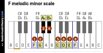 Piano piano chords melody : basicmusictheory.com: F melodic minor key signature