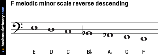 F melodic minor scale reverse descending