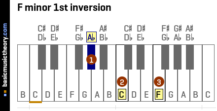 F minor 1st inversion
