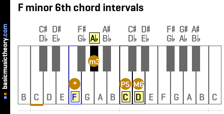 F minor 6th chord intervals
