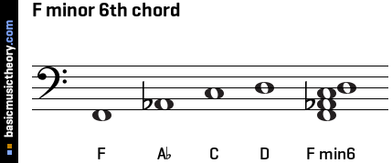 basicmusictheory.com: F minor 6th chord