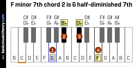 F minor 7th chord 2 is G half-diminished 7th